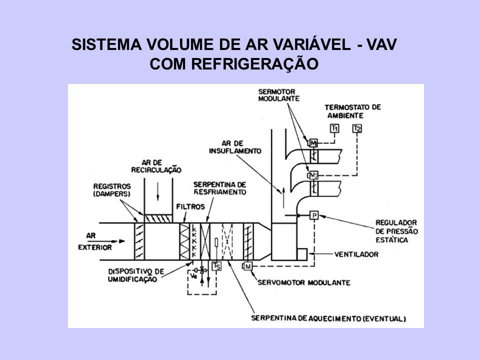 SISTEMA VOLUME DE AR VARIÁVEL - VAV COM REFRIGERAÇÃO