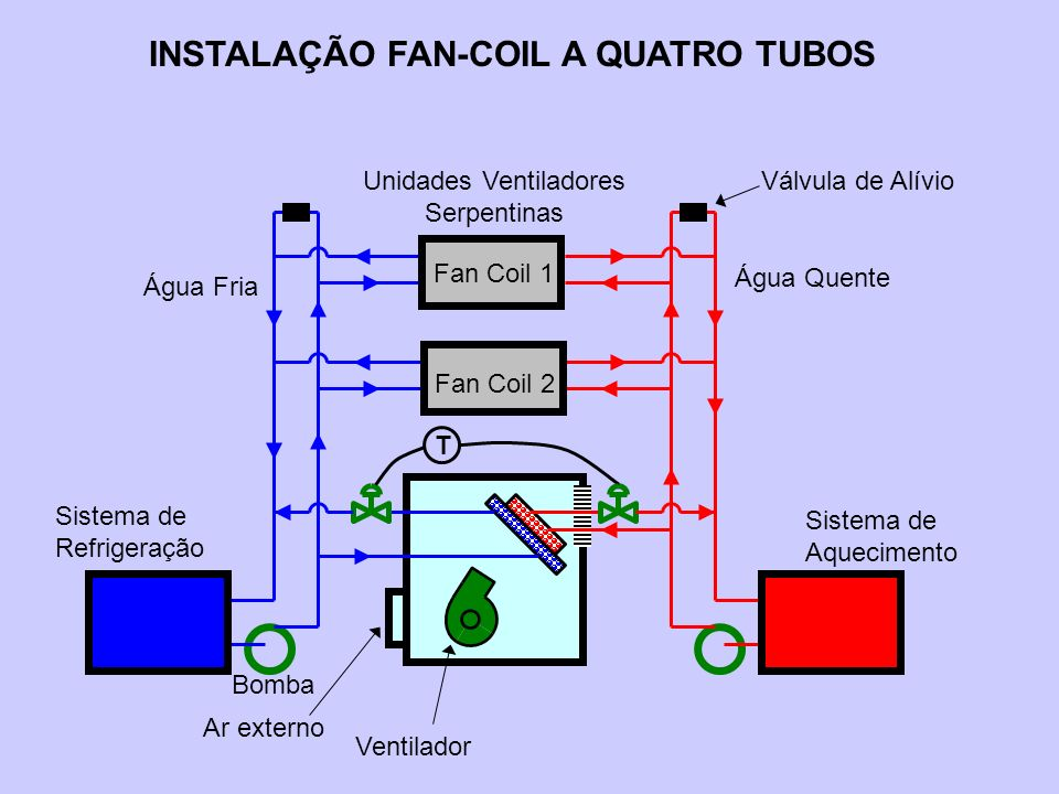 INSTALAÇÃO FAN-COIL A QUATRO TUBOS