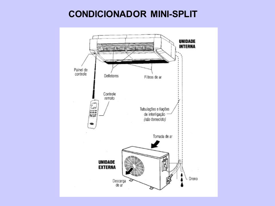 CONDICIONADOR MINI-SPLIT