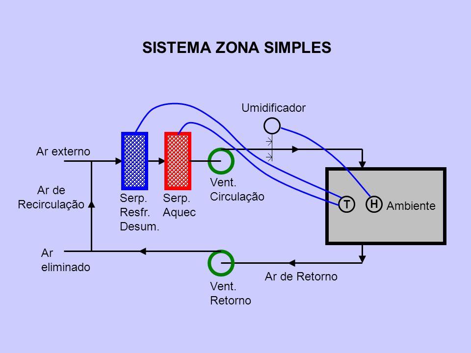 SISTEMA ZONA SIMPLES Ambiente Serp. Aquec Serp. Resfr. Desum.