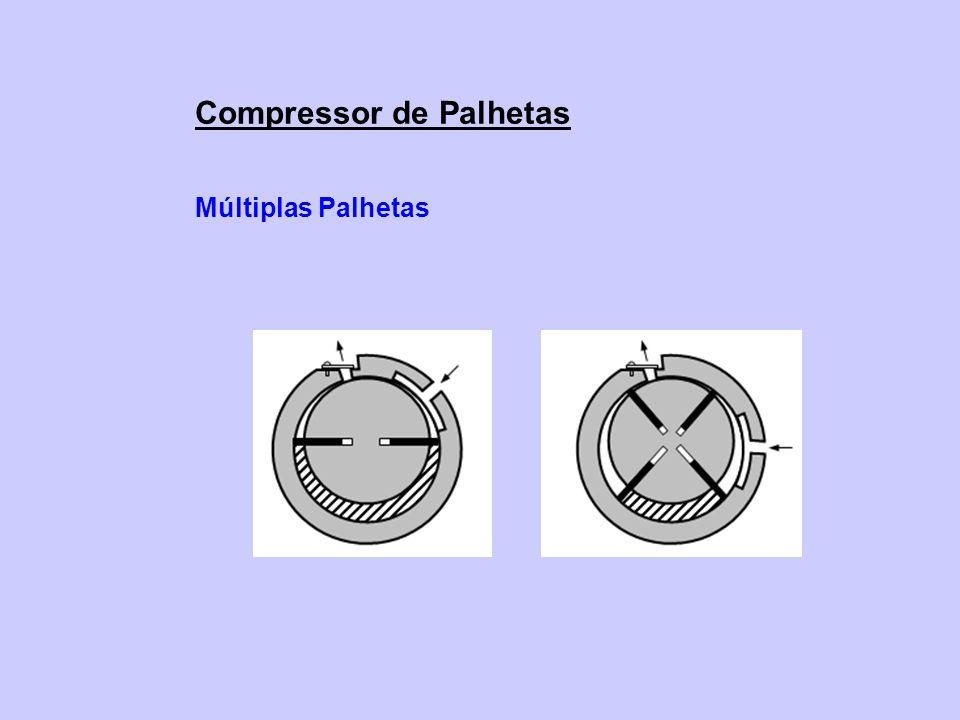 Compressor de Palhetas