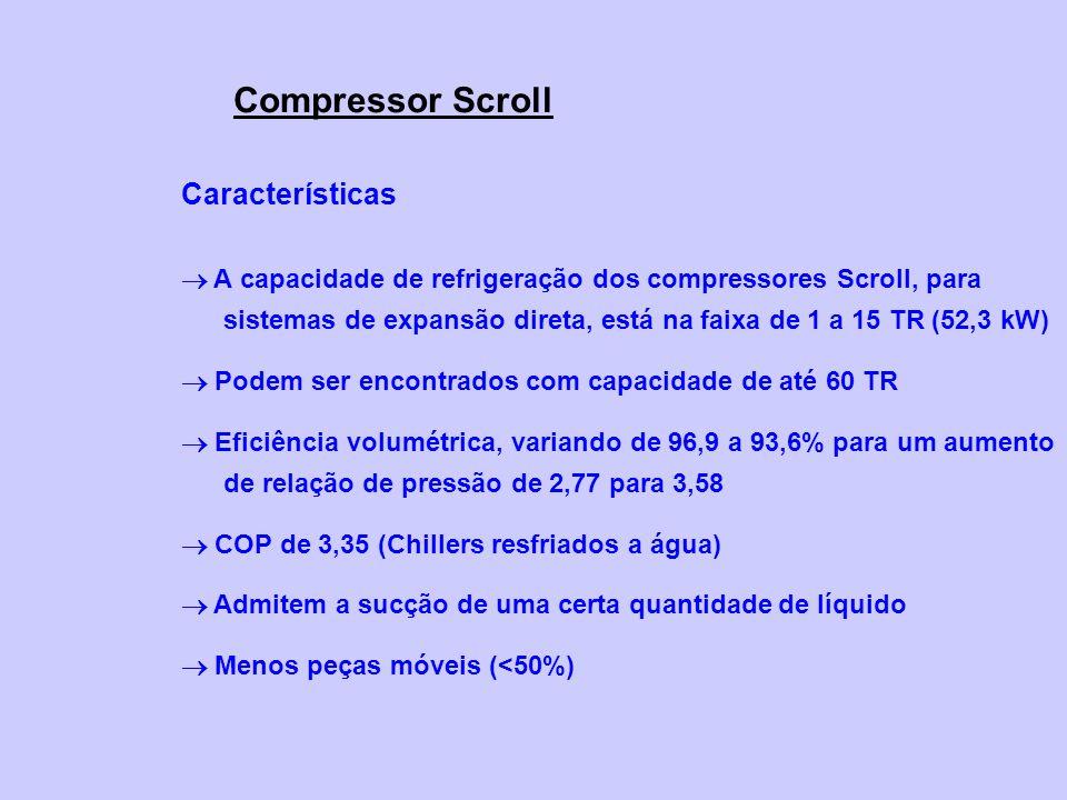 Compressor Scroll Características