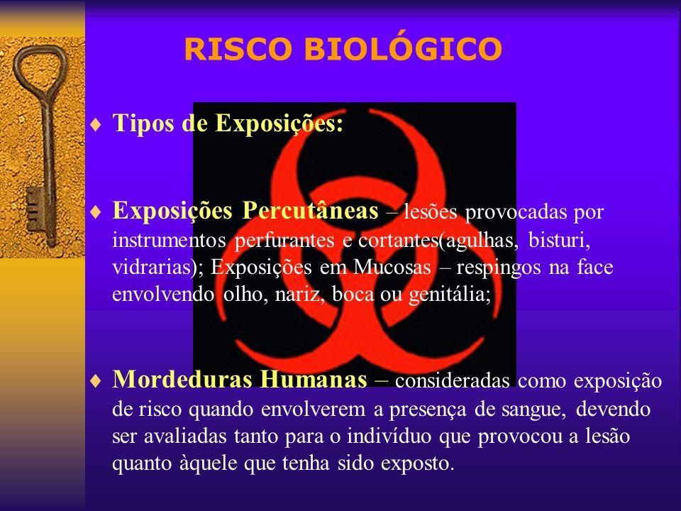RISCO BIOLÓGICO Tipos de Exposições: