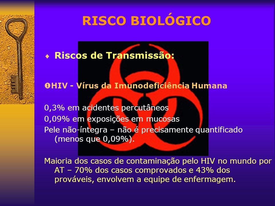 RISCO BIOLÓGICO Riscos de Transmissão: