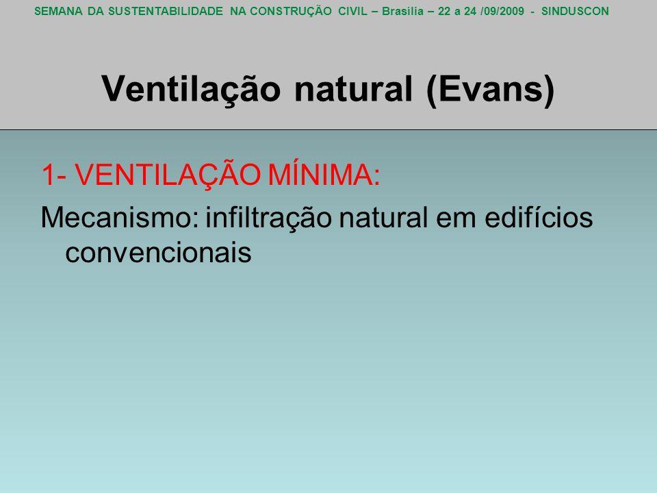 Ventilação natural (Evans)