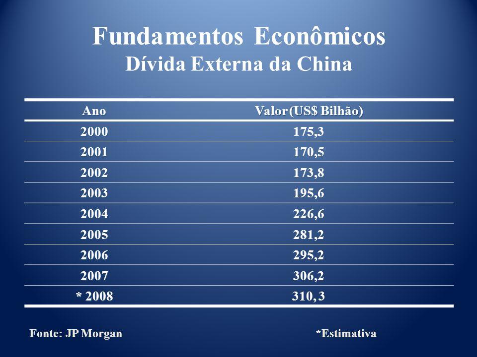 Fundamentos Econômicos Dívida Externa da China