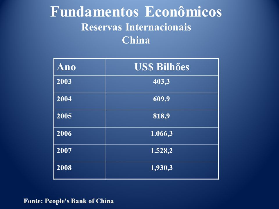Fundamentos Econômicos Reservas Internacionais