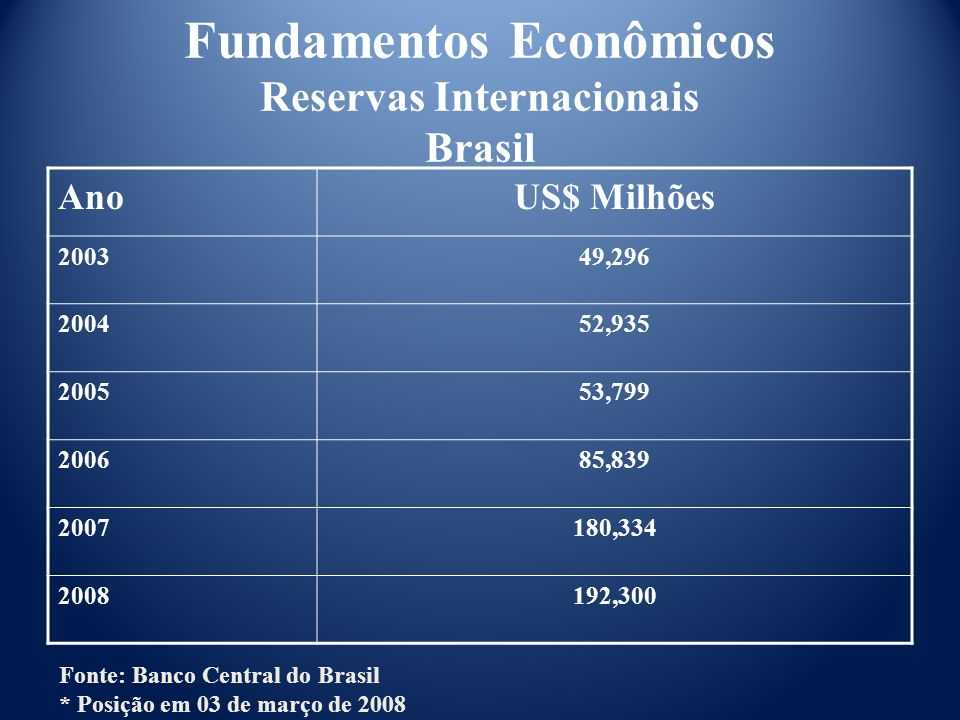 Fundamentos Econômicos Reservas Internacionais Brasil
