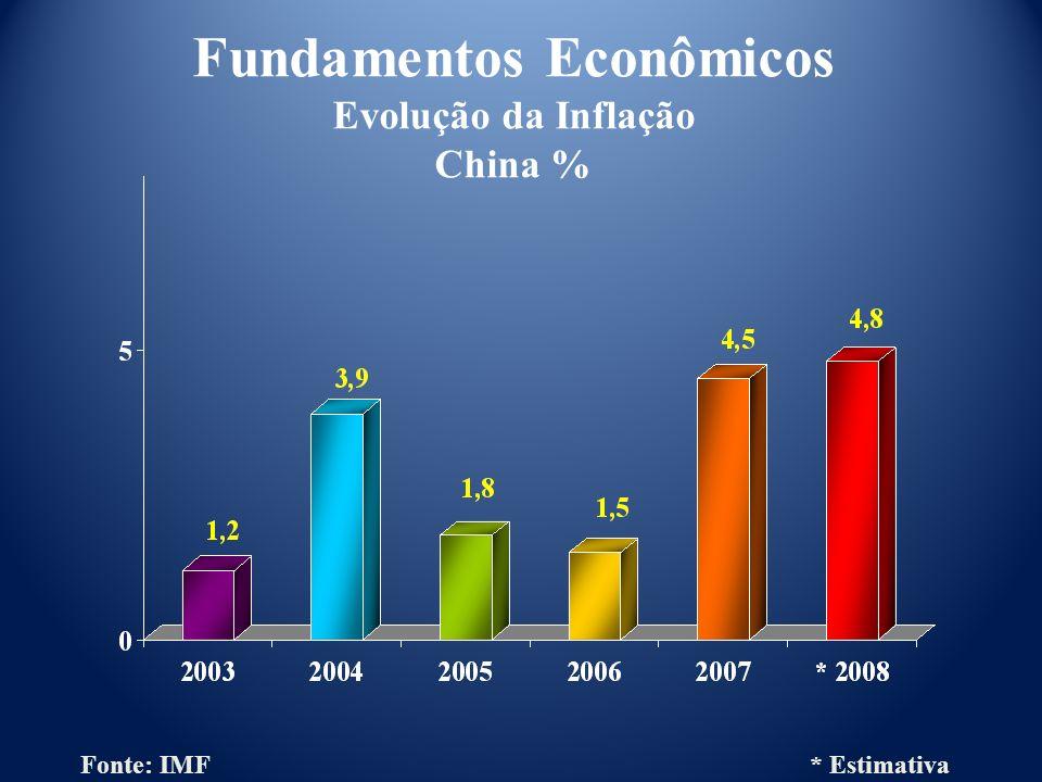 Fundamentos Econômicos Evolução da Inflação China %