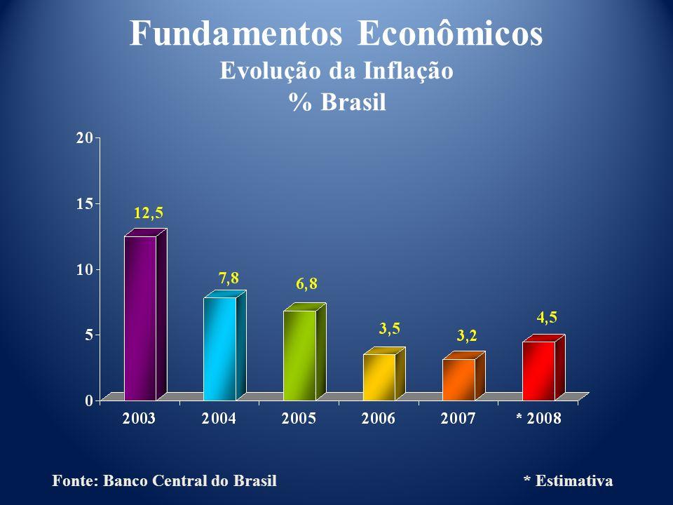 Fundamentos Econômicos Evolução da Inflação % Brasil