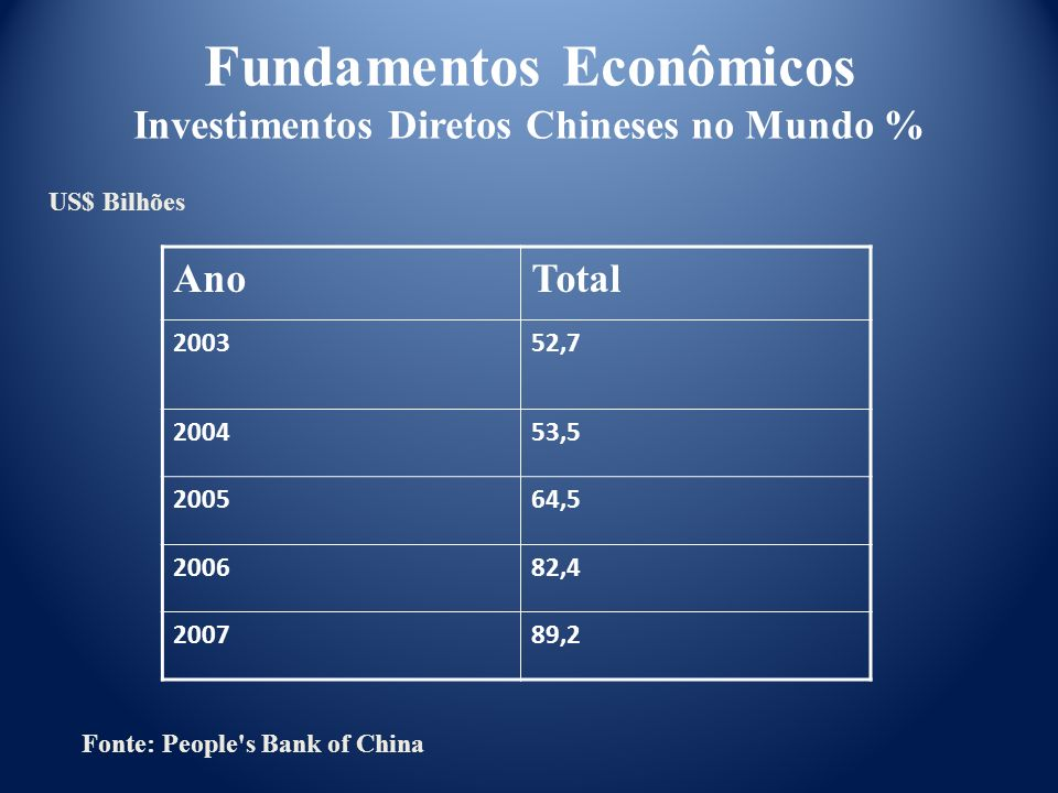 Fundamentos Econômicos Investimentos Diretos Chineses no Mundo %