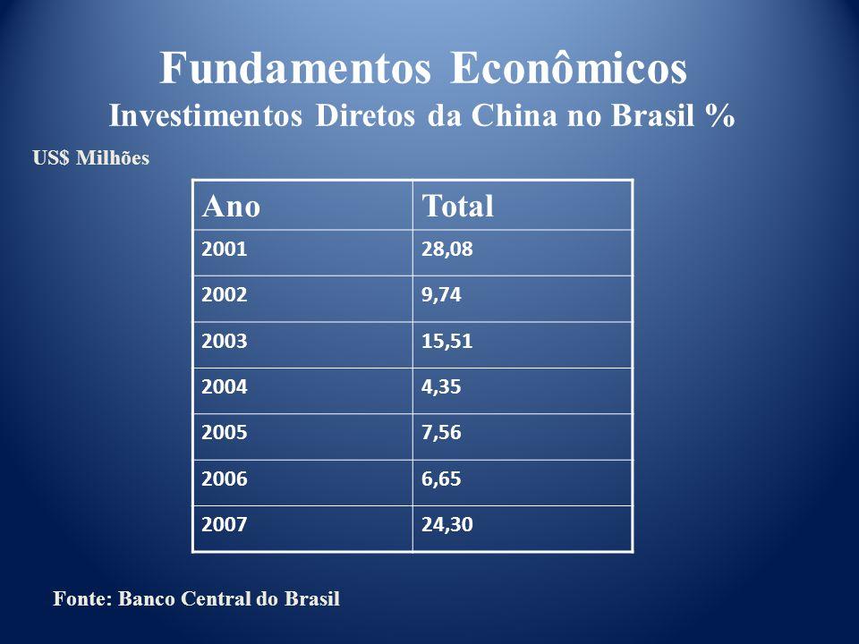 Fundamentos Econômicos Investimentos Diretos da China no Brasil %