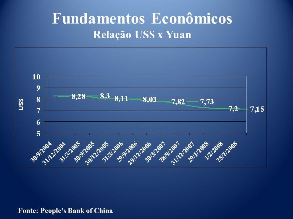 Fundamentos Econômicos Relação US$ x Yuan