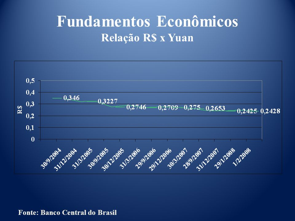 Fundamentos Econômicos Relação R$ x Yuan