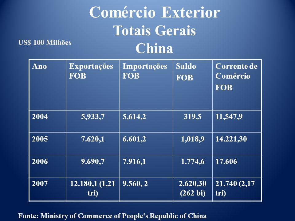 Comércio Exterior Totais Gerais China Ano Exportações FOB