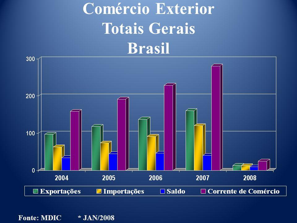 Comércio Exterior Totais Gerais Brasil