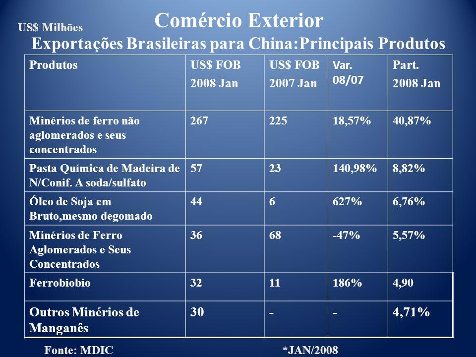 Comércio Exterior Exportações Brasileiras para China:Principais Produtos