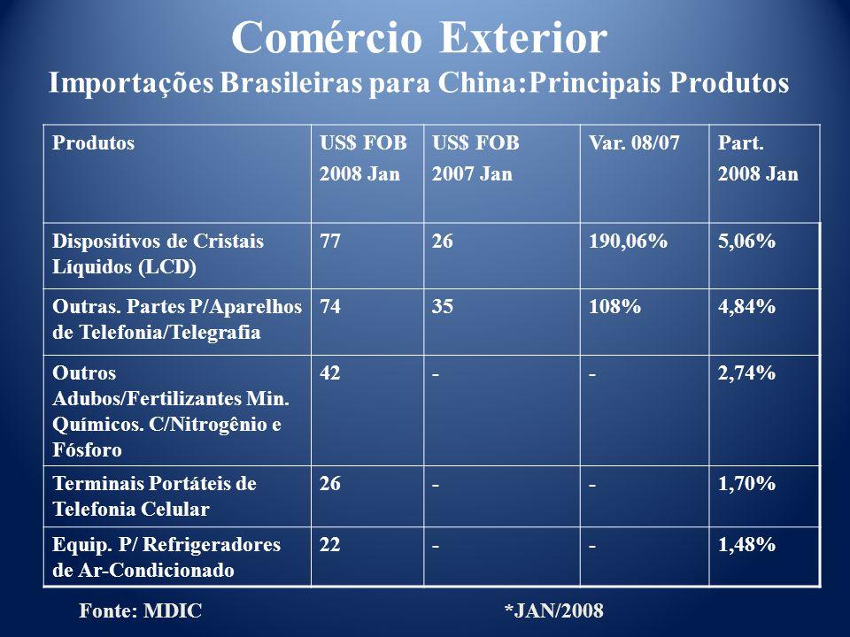 Comércio Exterior Importações Brasileiras para China:Principais Produtos