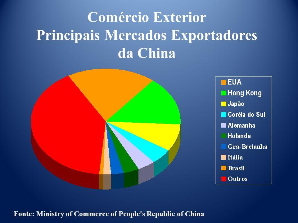Principais Mercados Exportadores da China