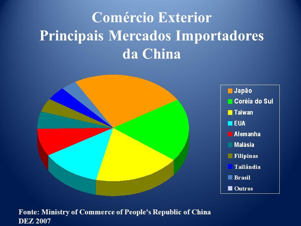 Principais Mercados Importadores da China