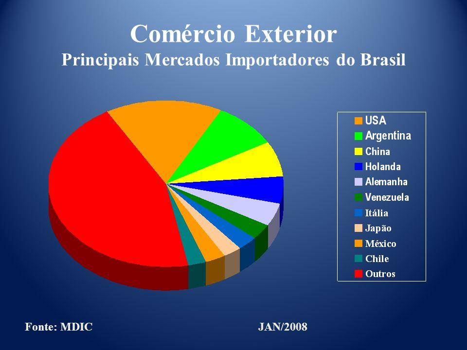Comércio Exterior Principais Mercados Importadores do Brasil