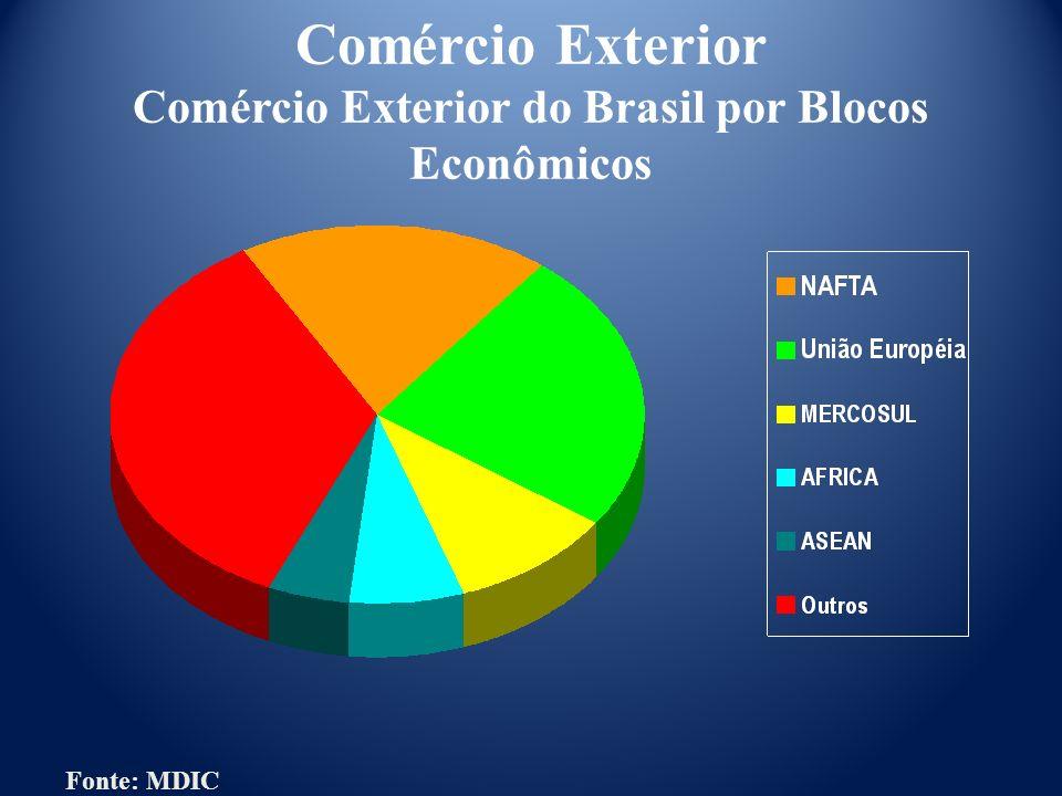 Comércio Exterior Comércio Exterior do Brasil por Blocos Econômicos