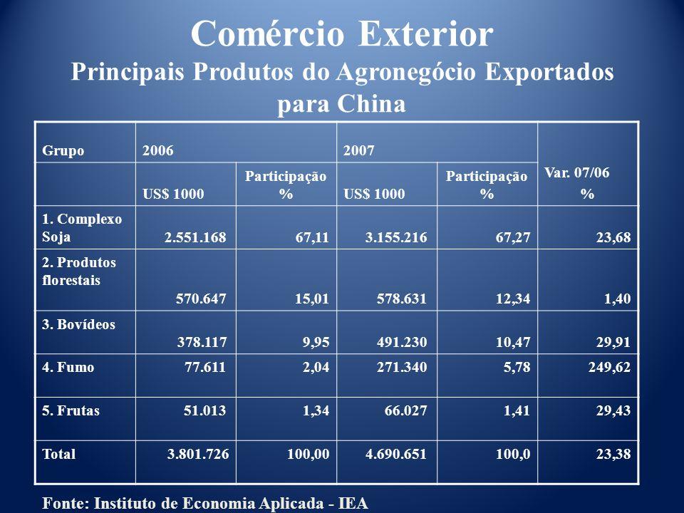 Comércio Exterior Principais Produtos do Agronegócio Exportados para China
