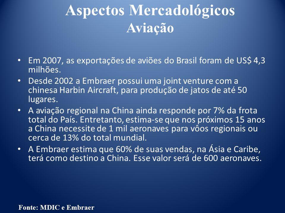 Aspectos Mercadológicos Aviação