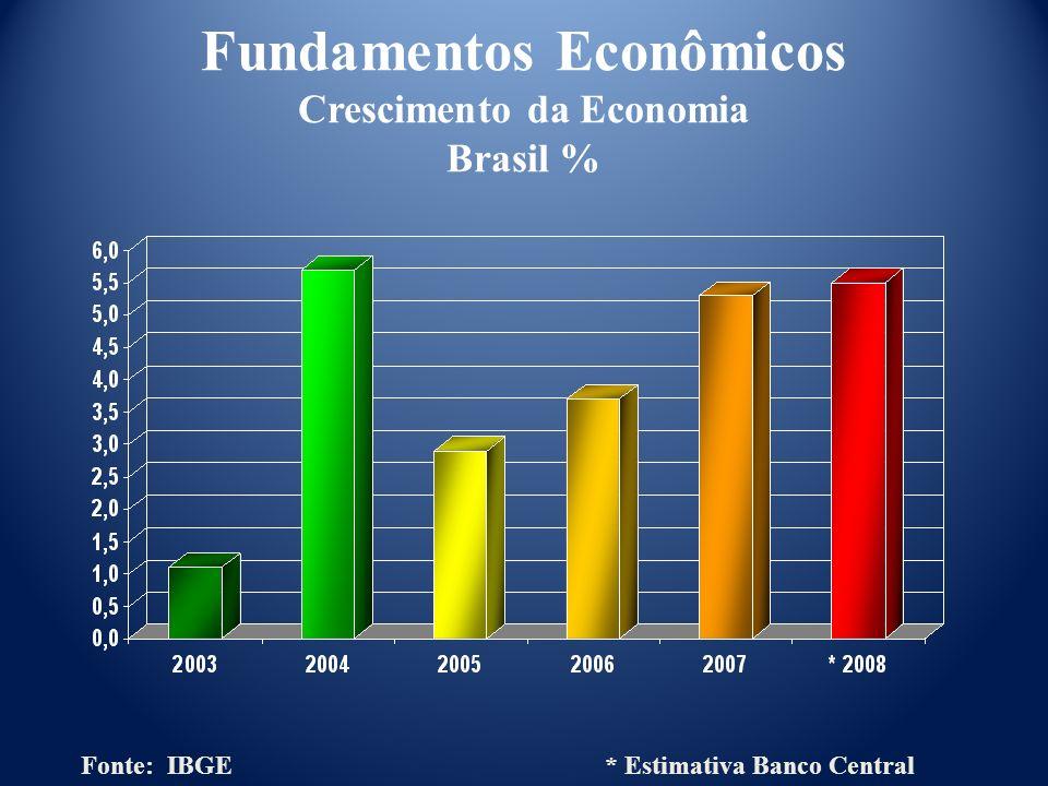 Fundamentos Econômicos Crescimento da Economia Brasil %