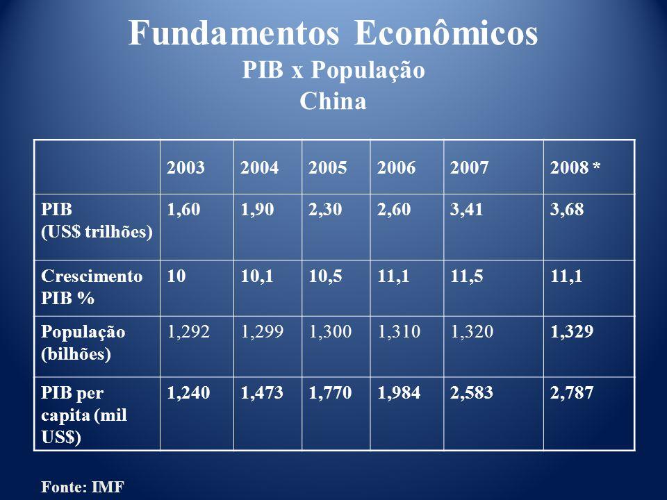Fundamentos Econômicos PIB x População China