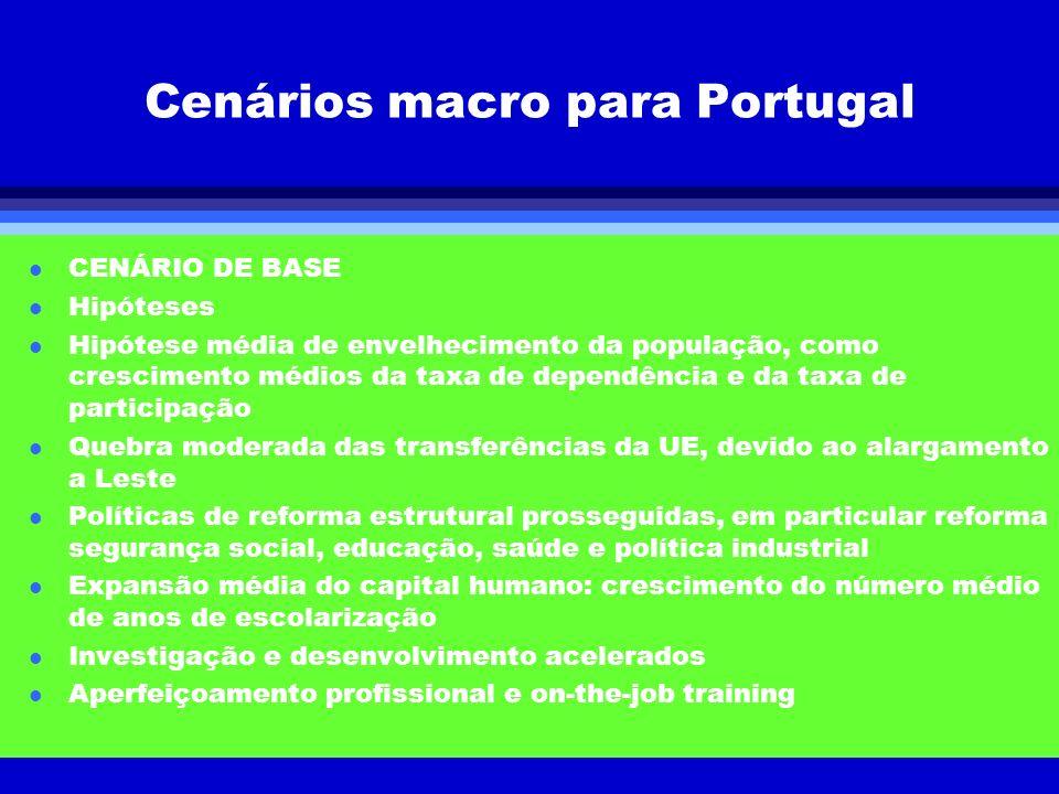 Cenários macro para Portugal