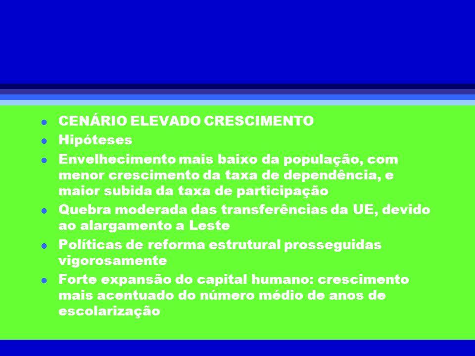 CENÁRIO ELEVADO CRESCIMENTO