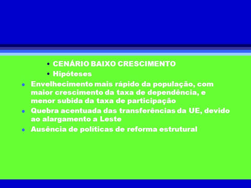 CENÁRIO BAIXO CRESCIMENTO