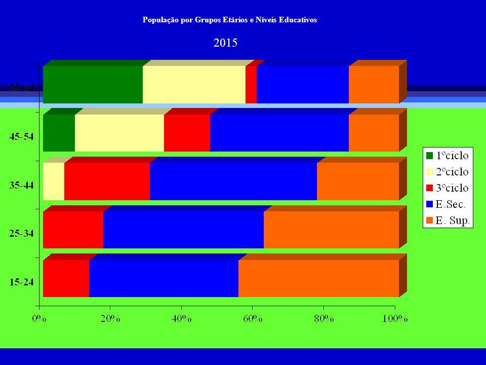 População por Grupos Etários e Níveis Educativos