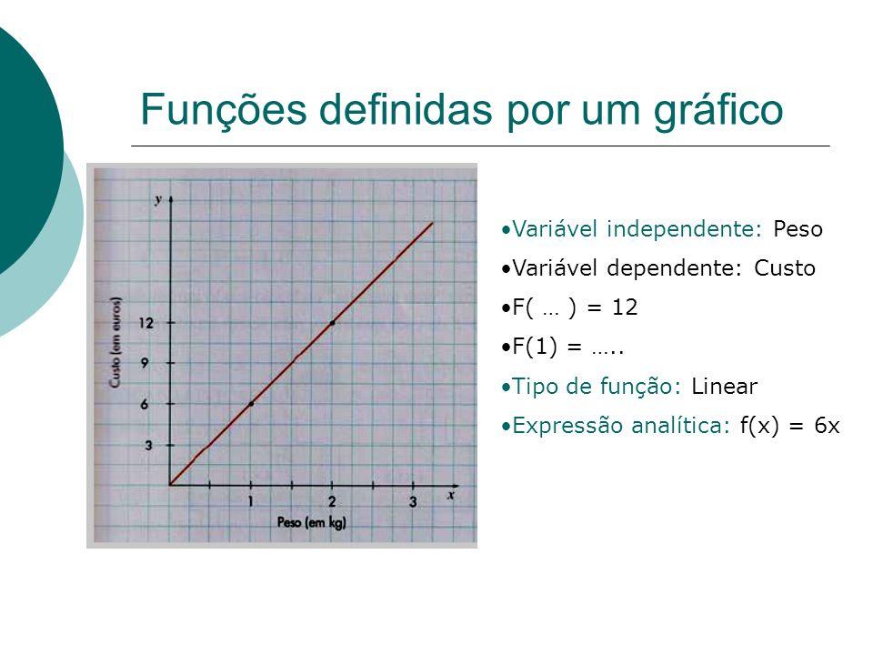 Funções definidas por um gráfico