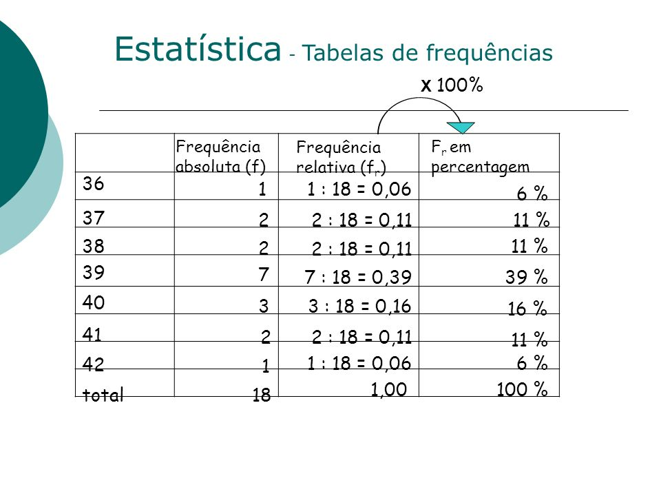 Estatística - Tabelas de frequências