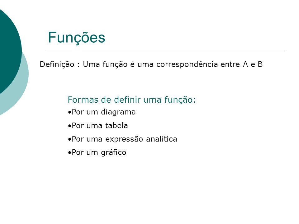Funções Formas de definir uma função:
