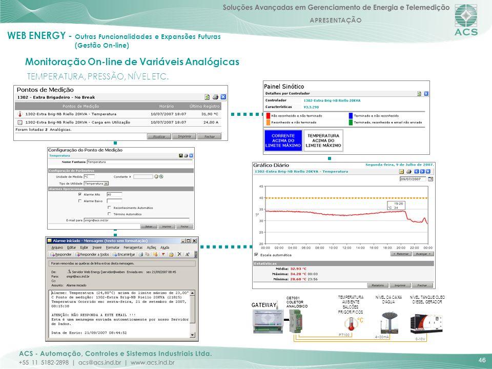 Monitoração On-line de Variáveis Analógicas
