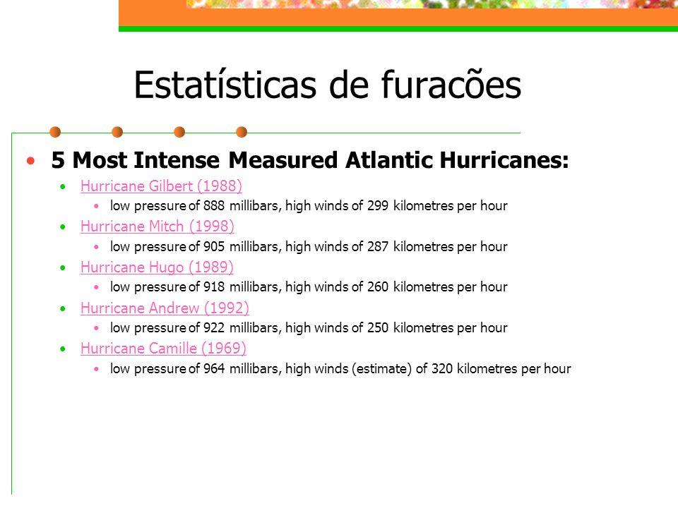 Estatísticas de furacões