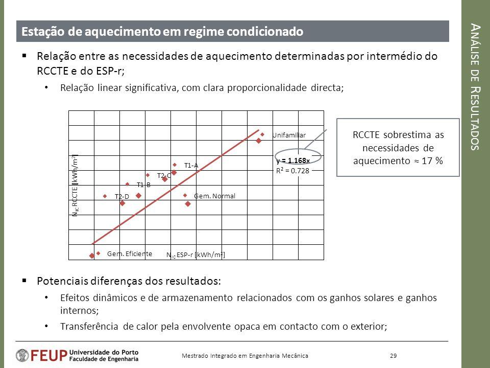 Análise de Resultados Estação de aquecimento em regime condicionado