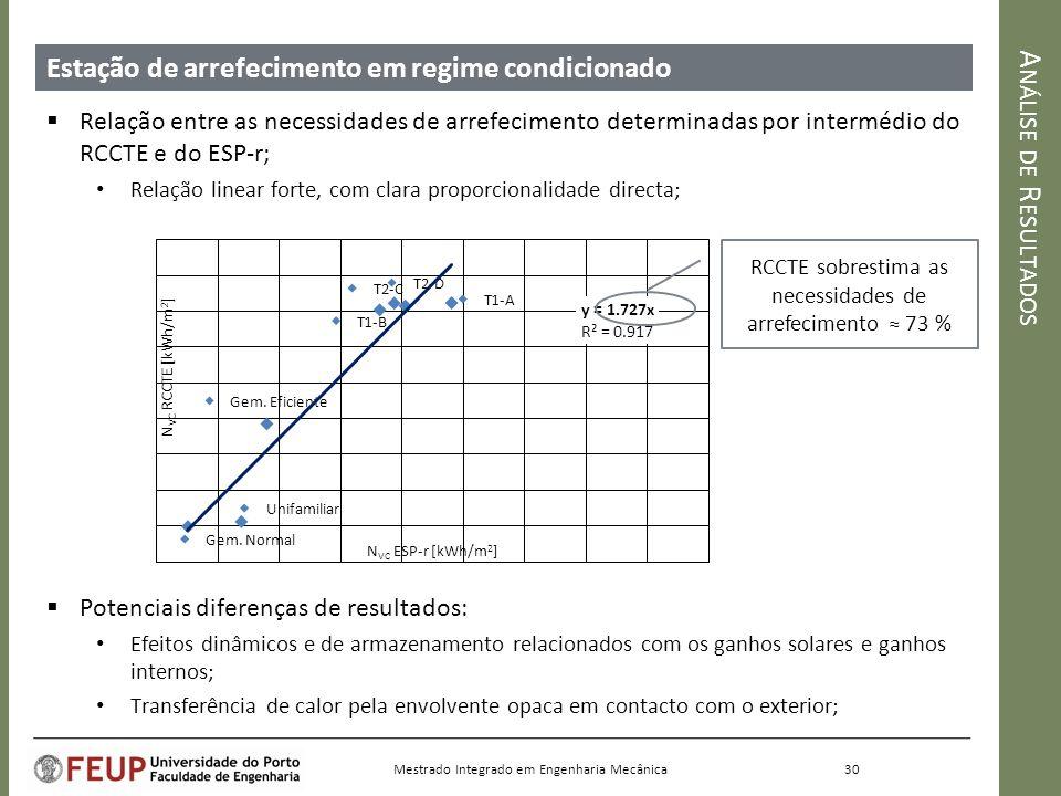 Análise de Resultados Estação de arrefecimento em regime condicionado