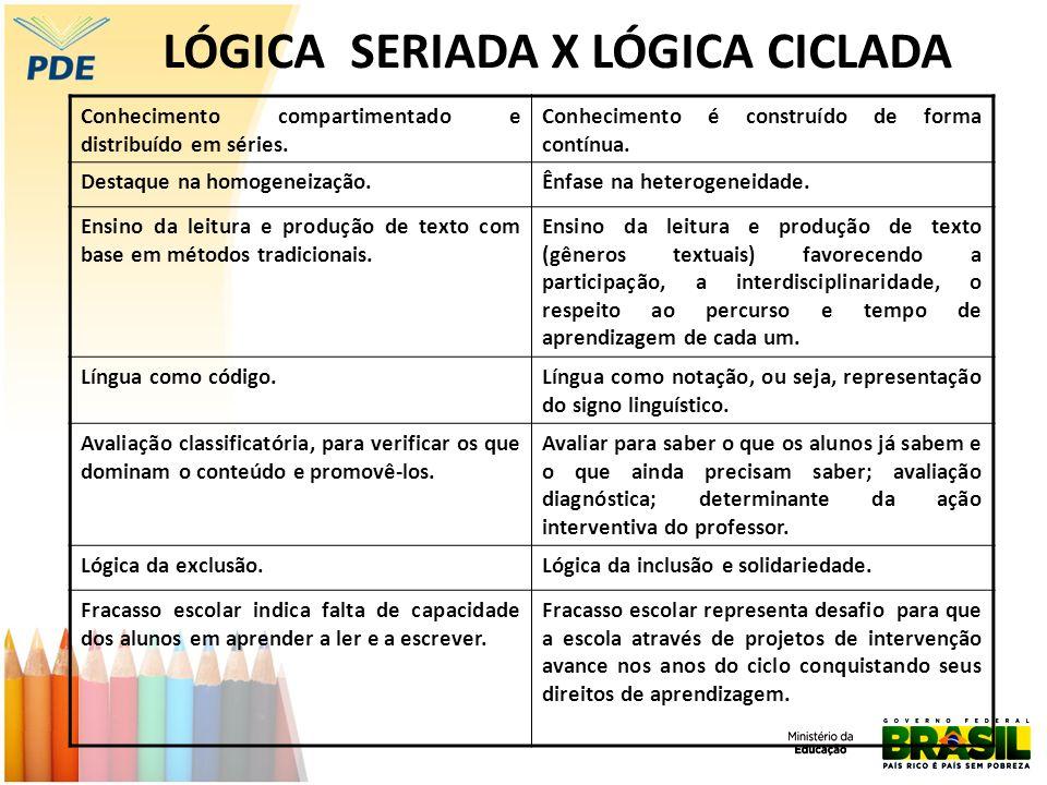LÓGICA SERIADA X LÓGICA CICLADA