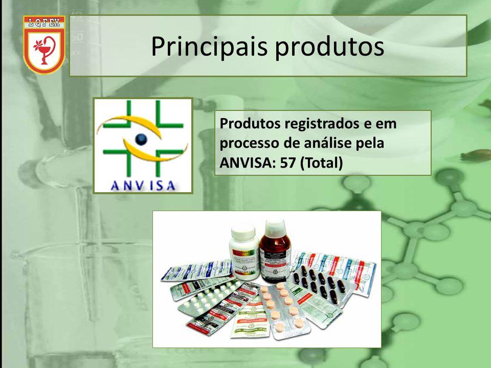 Principais produtos Produtos registrados e em processo de análise pela ANVISA: 57 (Total)