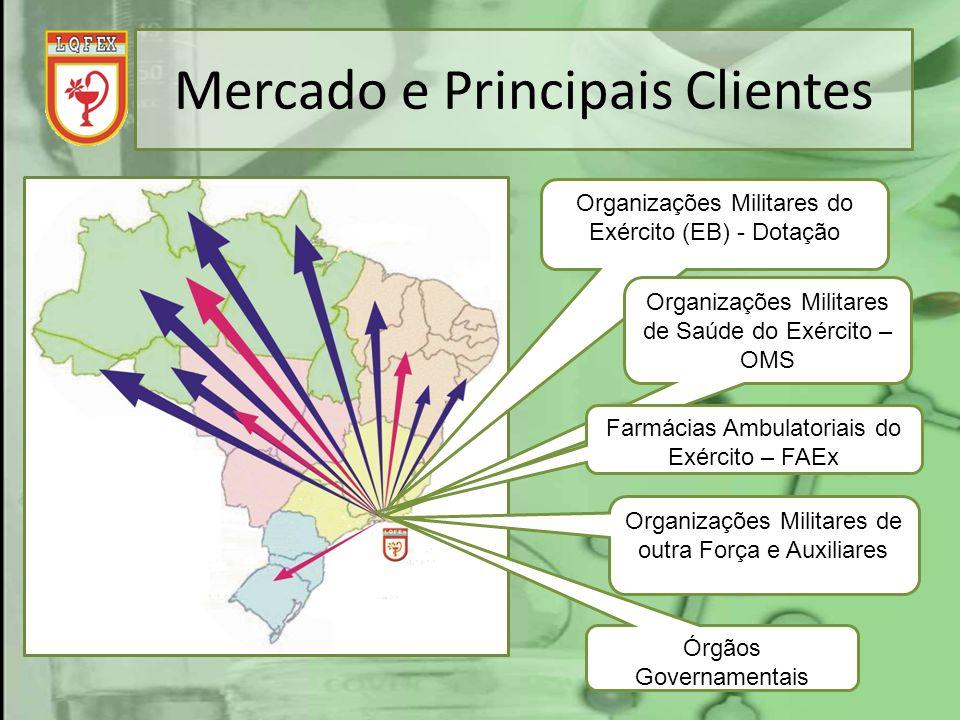 Mercado e Principais Clientes