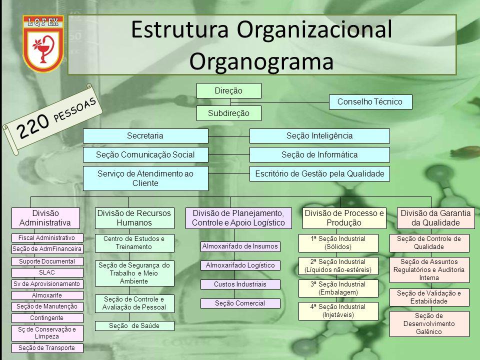 Estrutura Organizacional Organograma