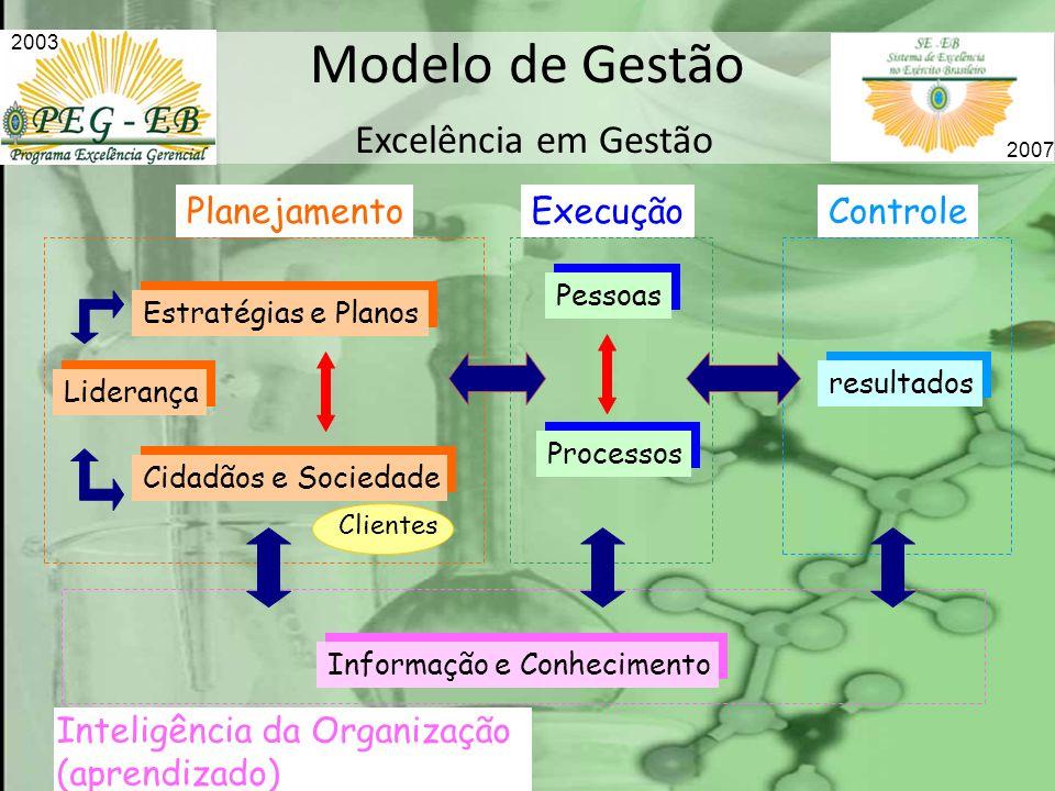 Modelo de Gestão Excelência em Gestão