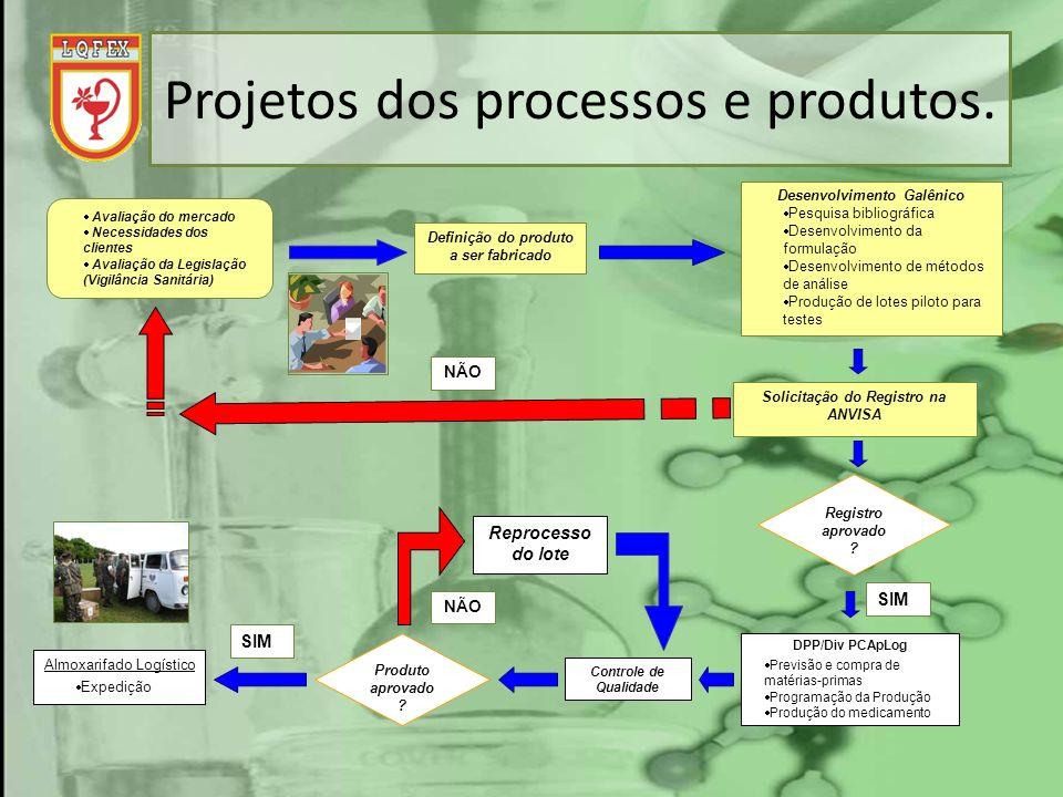 Projetos dos processos e produtos.