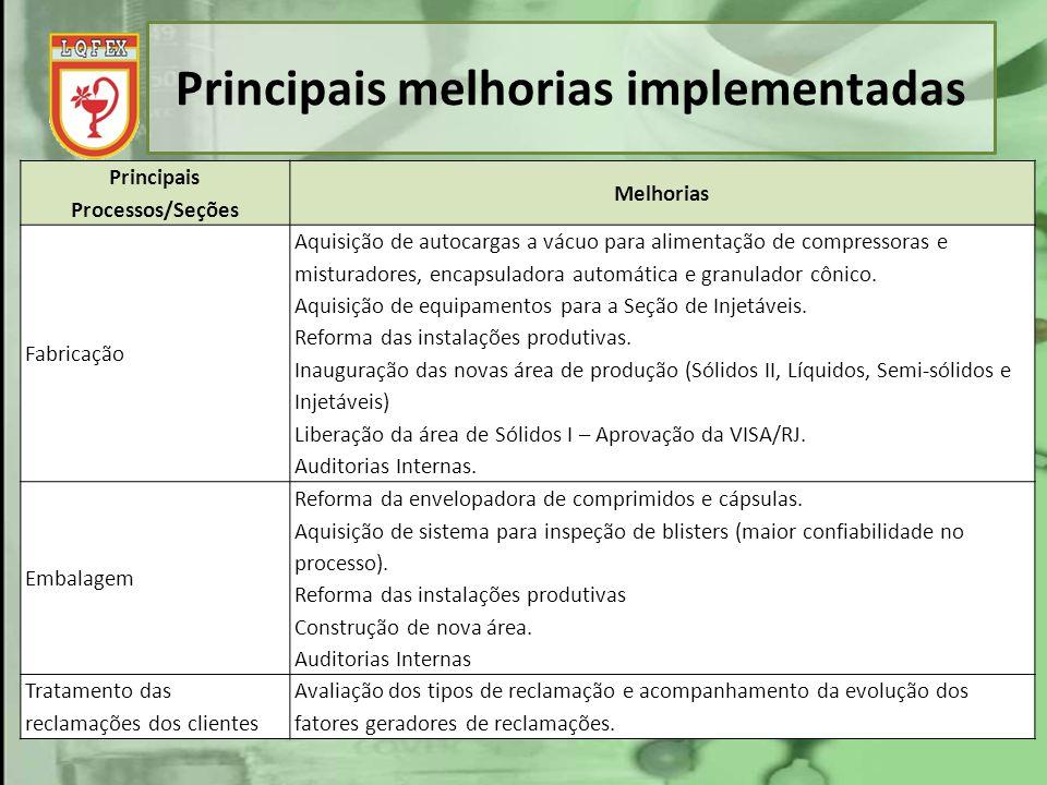 Principais melhorias implementadas