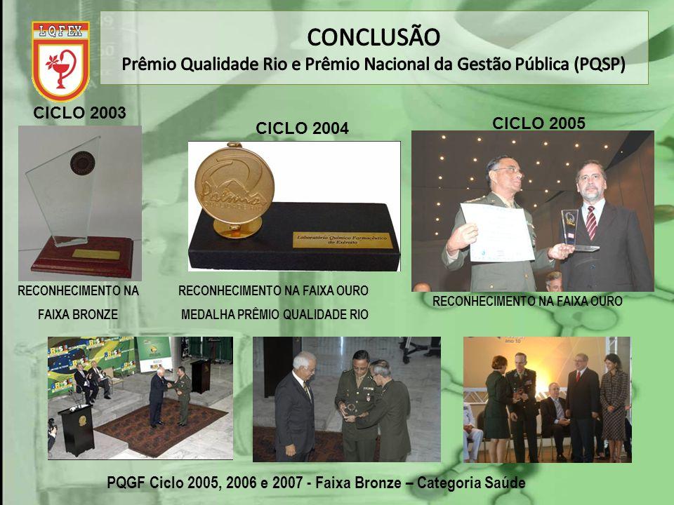 Prêmio Qualidade Rio e Prêmio Nacional da Gestão Pública (PQSP)