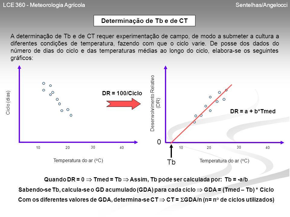 Determinação de Tb e de CT